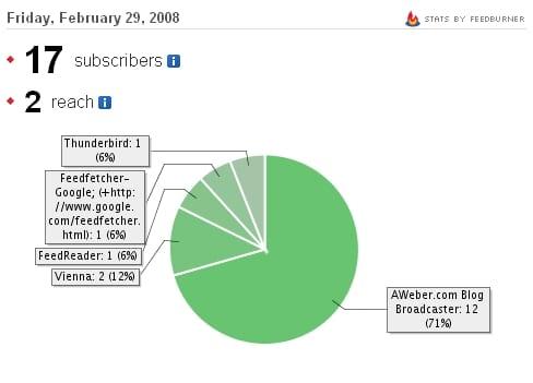 Feedburner Stats Febbraio 2008